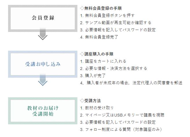 アガルートアカデミーの宅建講座の内容や評判・口コミを徹底解説7